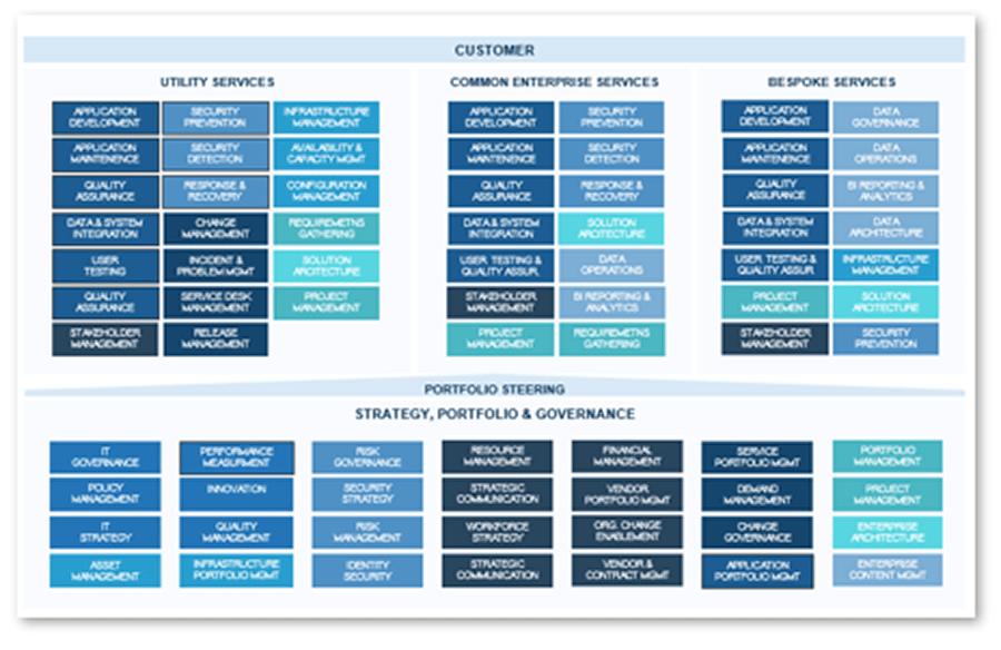 Organizational Design Communications Desk - model 2