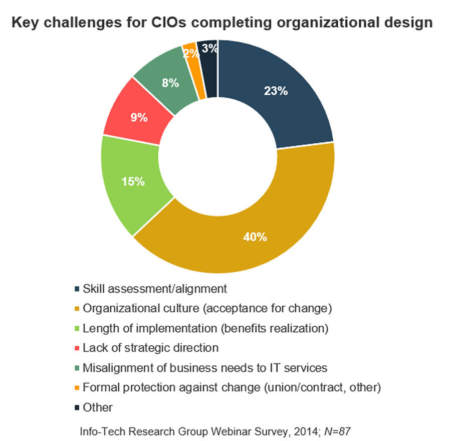 Image of circle graph that lists and shows the key challenges for CIOs completing organizational design