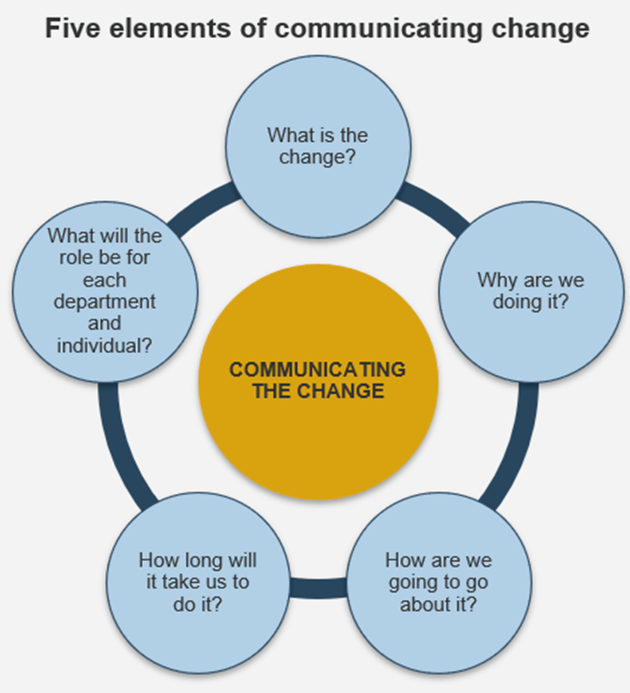 Model of the five elements of communicating change.