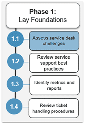 Image shows the steps in phase 1. Highlight is on step 1.1