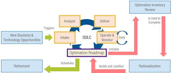 Optimation roadmap