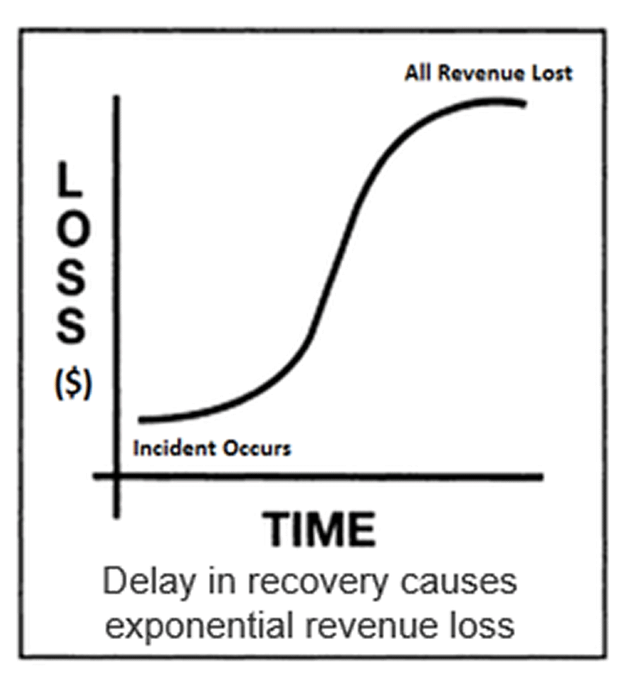 Image displayed is a graph that shows that delay in recovery causes exponential revenue loss.