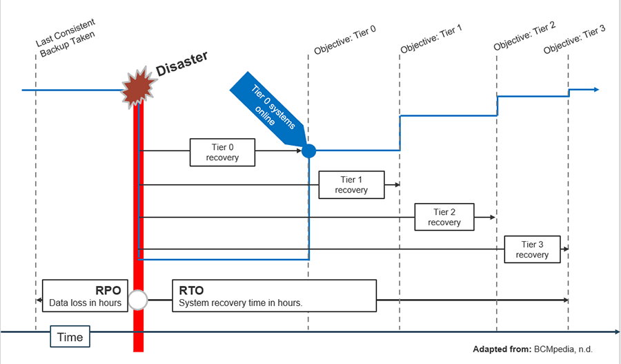 The image displays a disaster recovery plan example, where different tiers are in place to support recovery in relation to time.