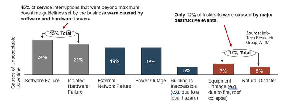 The image displayed is a bar graph that shows the common threats to service continuity. There are two areas of interest that have labels. The first is: 45% of service interruptions that went beyond maximum downtime guidelines set by the business were caused by software and hardware issues. The second label is: Only 12% of incidents were caused by major destructive events.