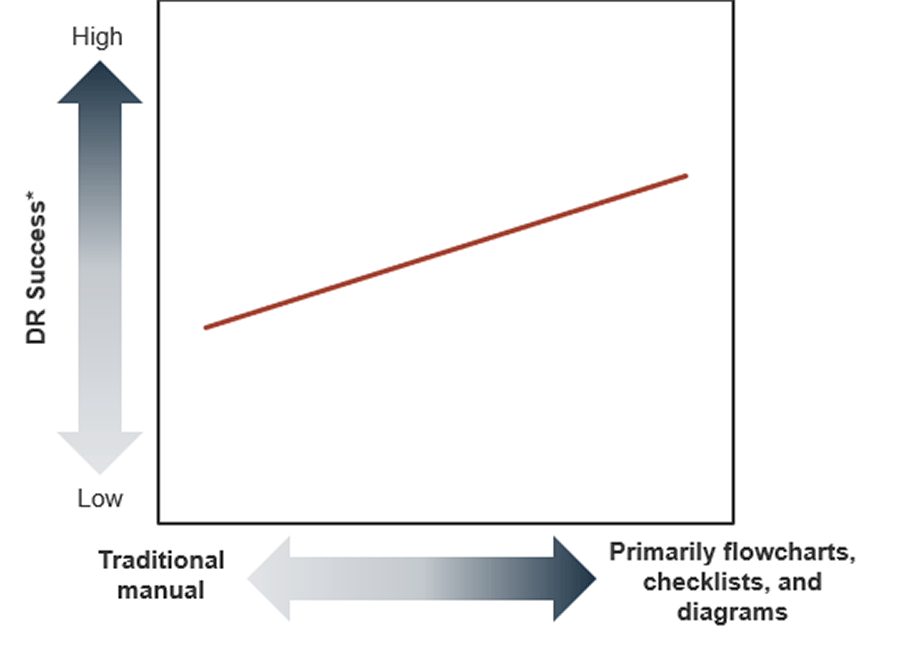 A graph is displayed. It shows a line graph where the DR success is higher by using flowcharts, checklists, and diagrams.