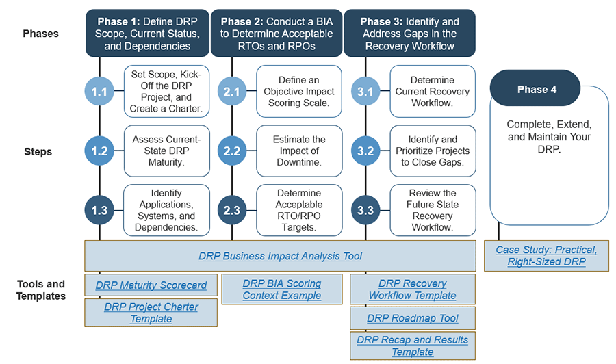 Image displayed shows the structure of this blueprint. It shows the structure of phases 1-4 and the related tools and templates for each phase.