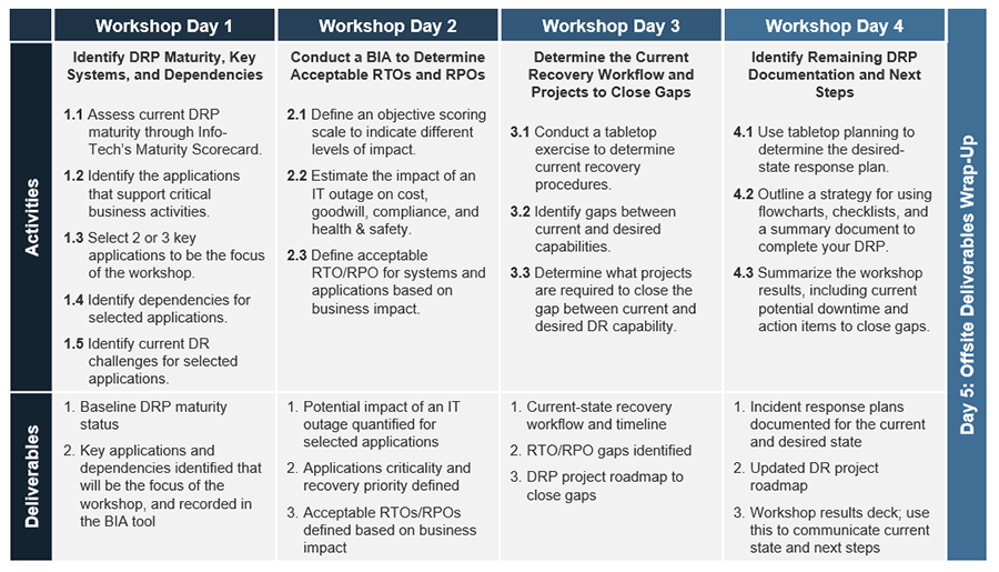Image displays the workshop overview for this blueprint. It is a workshop that runs for 4 days and covers various activities and produces many deliverables.