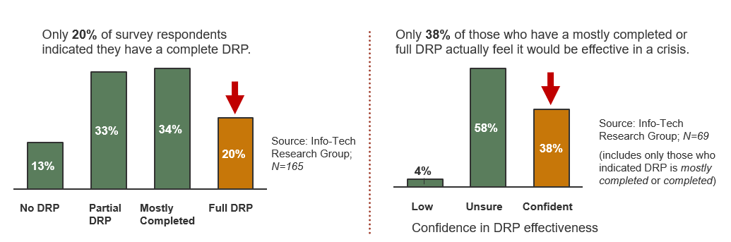 Two bar graphs are displayed. The graph on the left shows that only 20% of survey respondents indicate they have a complete DRP. The graph on the right shows that 38% of those who have a mostly completed or full DRP actually feel it would be effective in a crisis.
