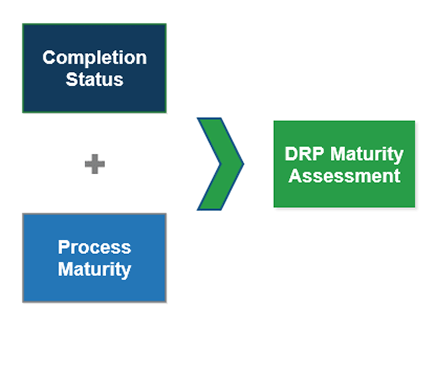 Image has three boxes. One is labelled Completion status, another below it is labelled Process Maturity. There is an addition sign in between them. With an arrow leading from both boxes is another box that is labelled DRP Maturity Assessment
