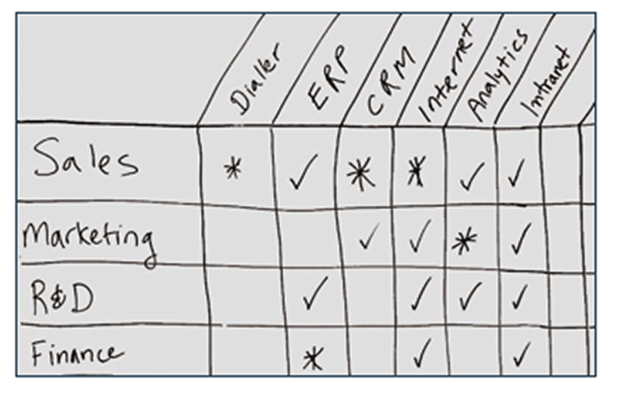 Image is an example of what one could complete from step 1(d). There is a table shown. In the column on the left lists sales, marketing, R&D, and Finance. In the top row, there is listed: dialer, ERP. CRM, Internet, analytics, intranet
