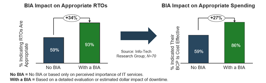 Two bar graphs are depicted. The one on the left shows 93% BIA impact on appropriate RTOs. The graph on the right shows that with BIA, there is 86% on BIA impact on appropriate spending.