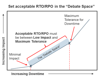 A diagram to show the debate space in relation to RTOs and RPOs