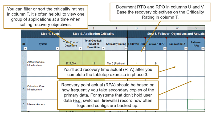 A screenshot of Info-Tech's DRP Business Impact Analysis Tool – Document recovery objectives