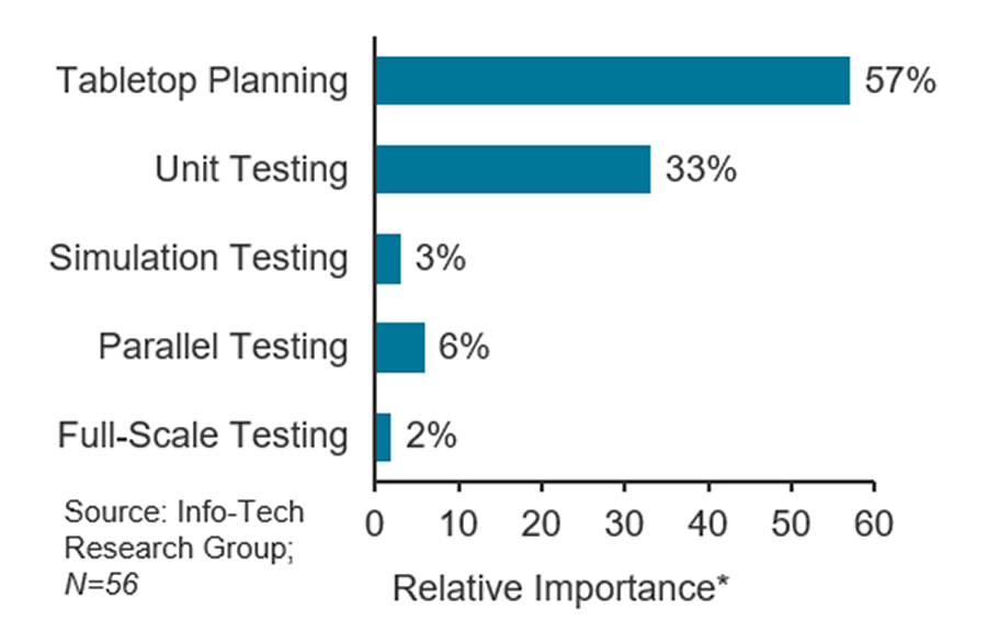 A bar graph is displayed that shows that tabletop planning has the greatest impact on meeting recovery objectives (RTOs/RPOs) among survey respondents.