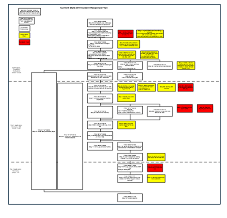 Screenshot of Info-Tech's DRP Recovery Workflow Template