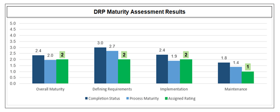 Screenshot of DRP Maturity Assessment Results