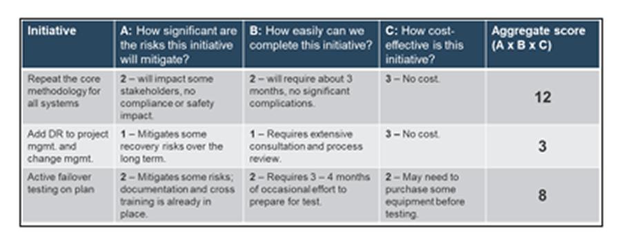 Screenshot of prioritized further initiatives.