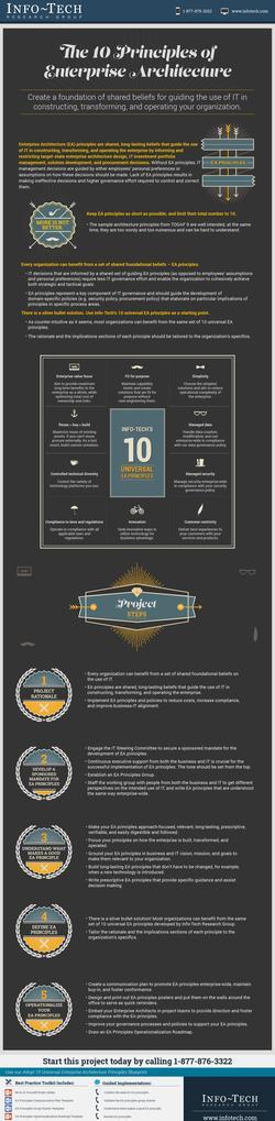 Adopt 10 Universal Enterprise Architecture Principles thumbnail