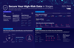 Secure Your High-Risk Data thumbnail