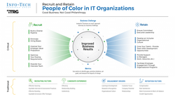 Recruit and Retain People of Color in IT thumbnail