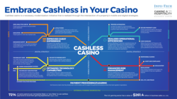 Embrace Cashless in Your Casino  thumbnail