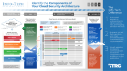 Identify the Components of Your Cloud Security Architecture thumbnail