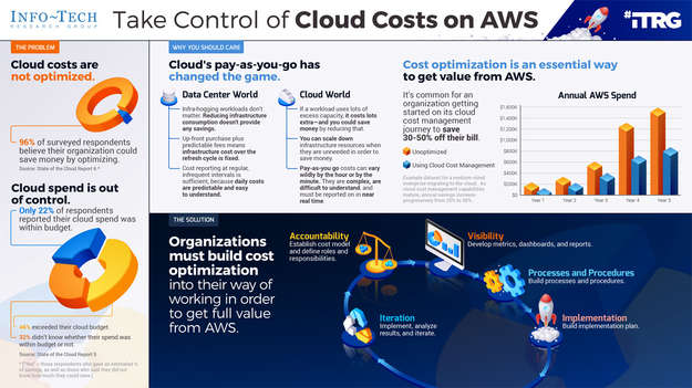 Take Control of Cloud Costs on AWS thumbnail