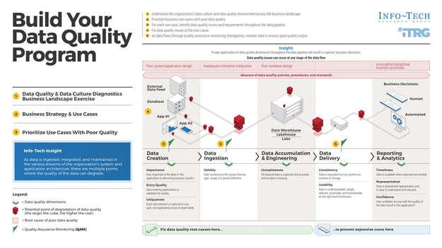 Build Your Data Quality Program thumbnail
