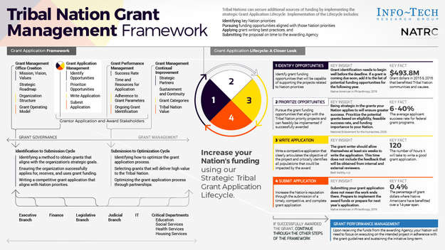 Win More Grant Funding Opportunities thumbnail