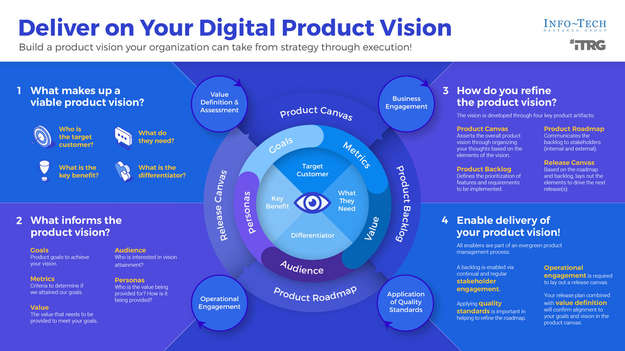 Deliver on Your Digital Product Vision thumbnail