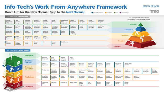 Stabilize Infrastructure & Operations During Work-From-Anywhere thumbnail