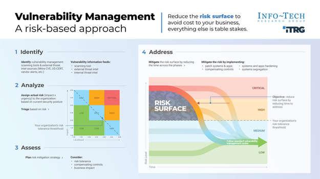 Implement Risk-Based Vulnerability Management thumbnail