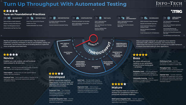Automate Testing to Get More Done thumbnail
