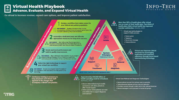 Virtual Health Playbook: Evaluate and Expand a Virtual Health Practice thumbnail