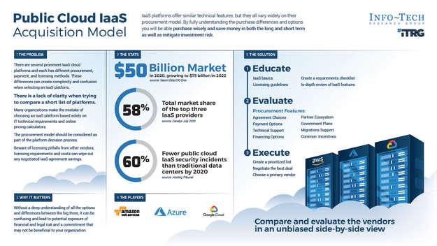 Master the Public Cloud IaaS Acquisition Models thumbnail