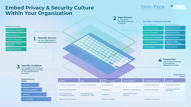 Embed Privacy and Security Culture Within Your Organization thumbnail