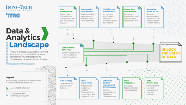 Understand the Data and Analytics Landscape thumbnail