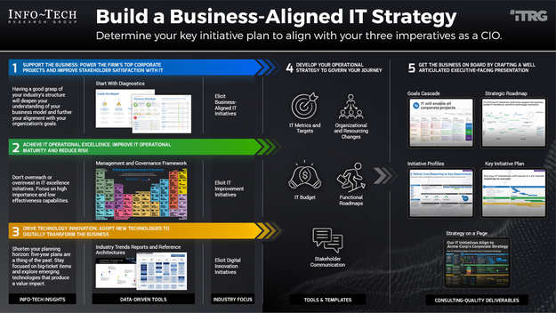 Build a Business-Aligned IT Strategy thumbnail