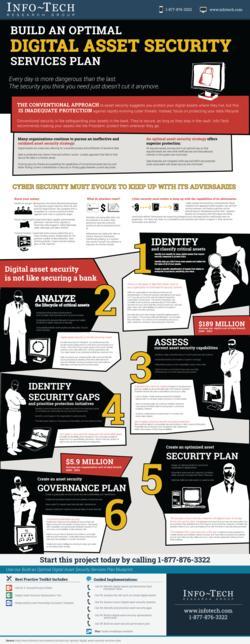 Build an Optimal Digital Asset Security Services Plan thumbnail