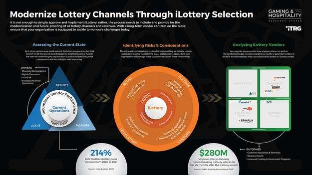 Modernize Lottery Channels Through iLottery Selection thumbnail