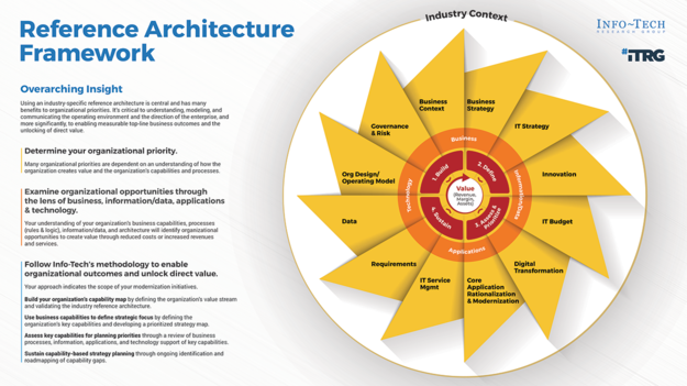 Hospital Industry Reference Architecture thumbnail