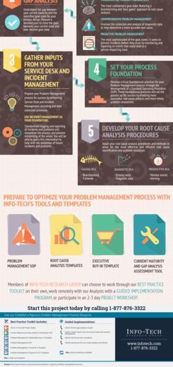 Establish a Rigorous Problem Management Process thumbnail