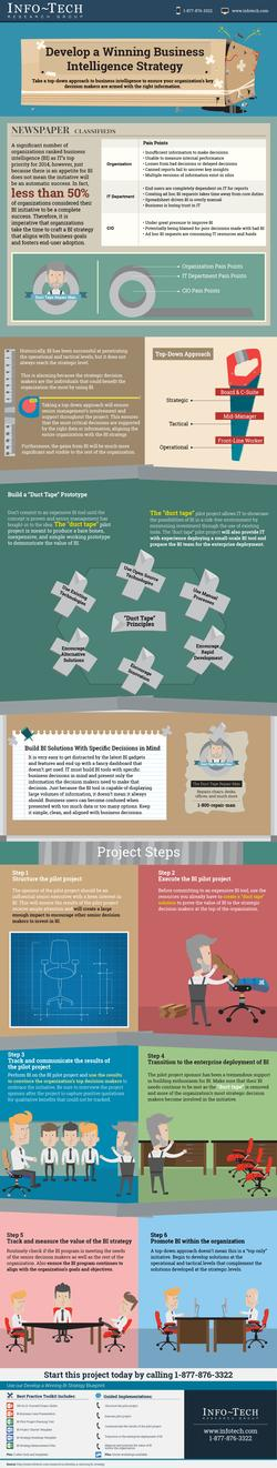Develop a Winning BI Strategy thumbnail