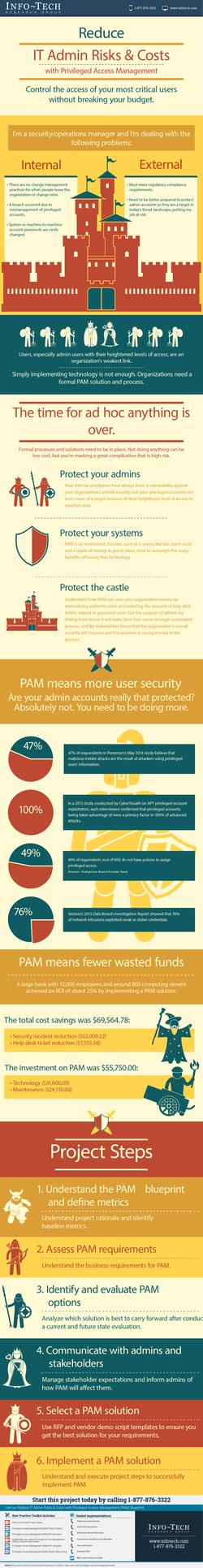 Reduce IT Admin Risks & Costs with Privileged Access Management (PAM) thumbnail